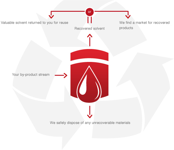 Solvent recovery graphic