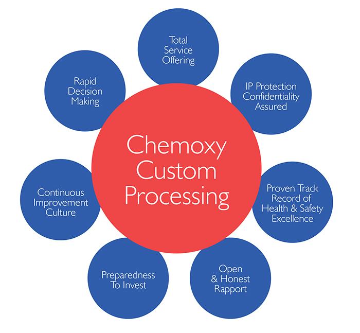 Why Chemoxy