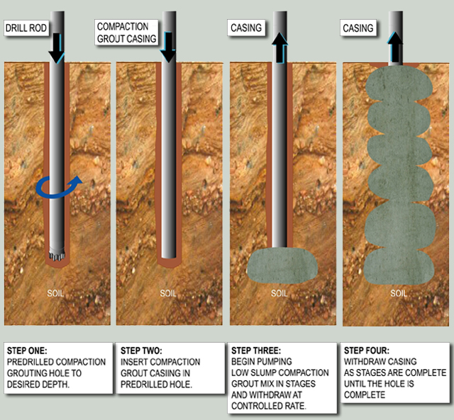 Soil stabilisation and oilfield chemicals chemoxy for Uses of soil