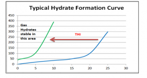 Co Removal From Natural Gas By Hydrate Formation
